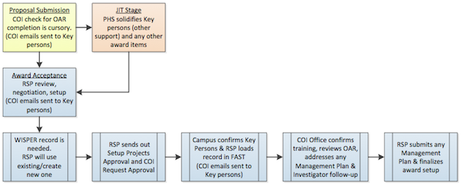 FCOI Policy Process Map Workflow
